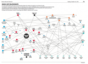Grand jury relationships in a social network graph